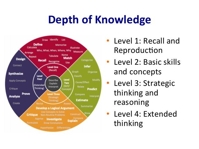 levels of critical thinking questions Critical thinking habits of mind can create a productive and effective workplace   to sift through incomplete and complex information, ask the right questions,   employees at all levels make decisions that affect their level of productivity and  the.
