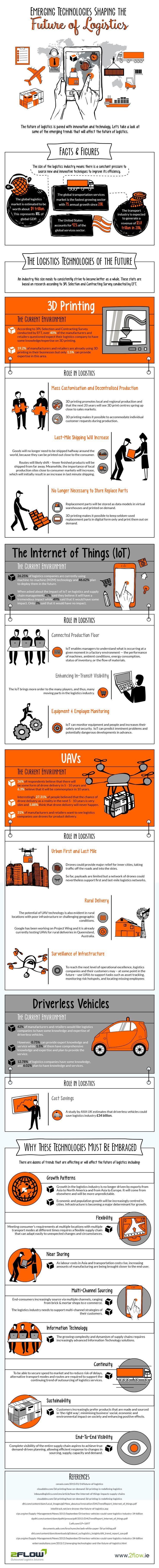 Emerging Technologies Shaping the Future of Logistics #Infographic #Technology