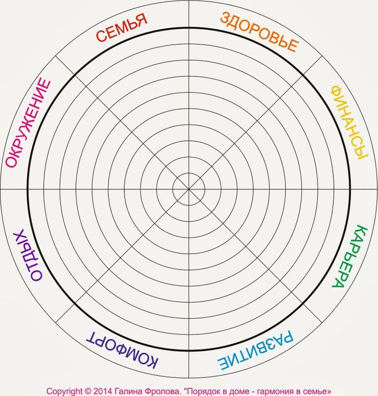 Порядок в доме - гармония в семье: Как выделить время на хобби, работу или другие важные дела? Колесо жизненного баланса. Часть 1.