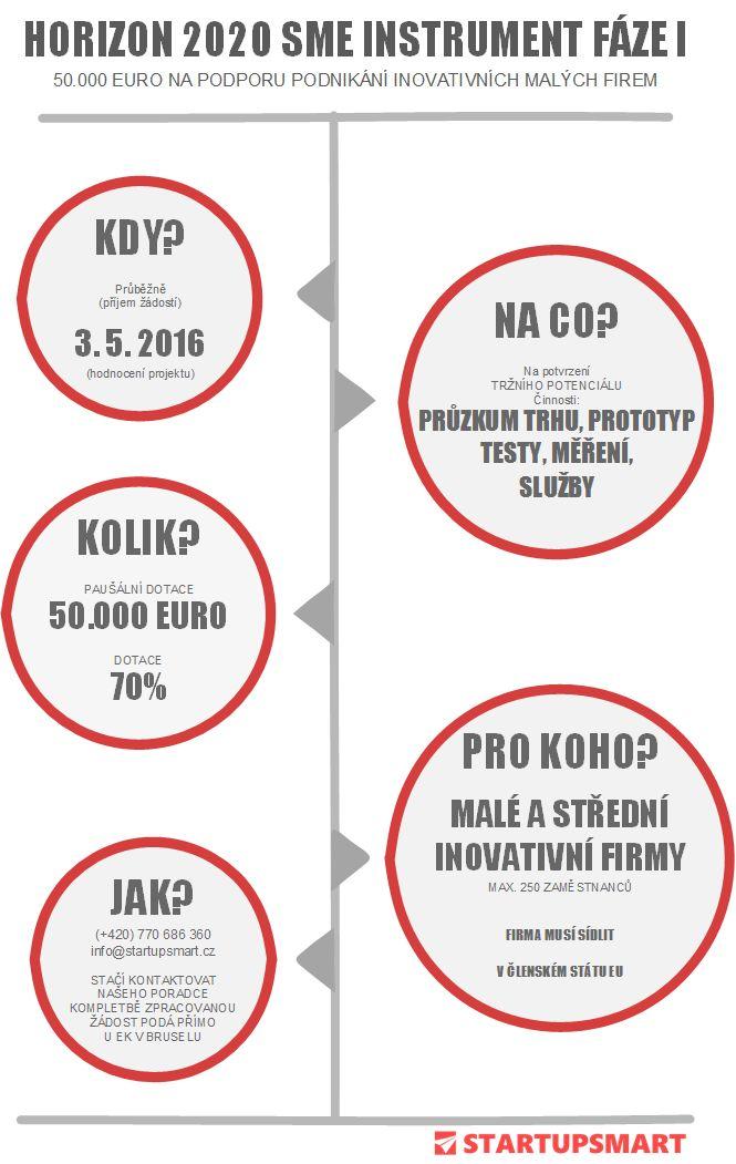 nabidka-sme-ins-phase1-2016