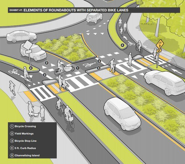Roundabout design from Mass DOT's Separated Bike Lane Guide. Click image for link to full guide and visit the slowottawa.ca boards >> http://www.pinterest.com/slowottawa