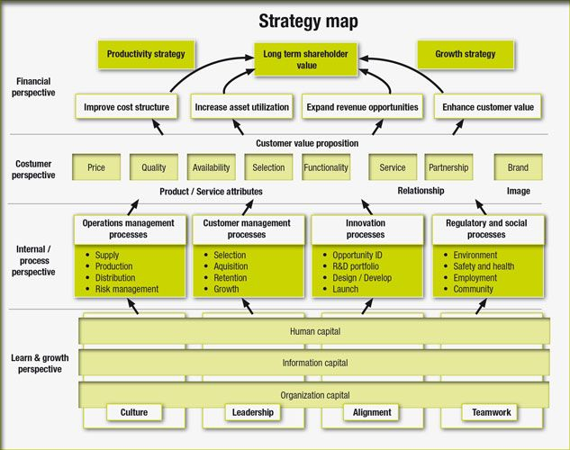 balanced scorecard and strategy map A balanced scorecard (bsc) is a visual tool used to measure the effectiveness of an activity against the strategic plans of a company balanced scorecards are often used during strategic planning to make sure the company's efforts are aligned with overall strategy and vision.