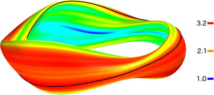 Figure 5  Root-mean-squared normalized density fluctuations caused by ITG turbulence (1/LTi=2) on the magnetic surface of the QUASAR stellarator in the large-ρ* regime. The localization pattern is lost and the fluctuations appear spread out on the surface, as in the tokamak case.
