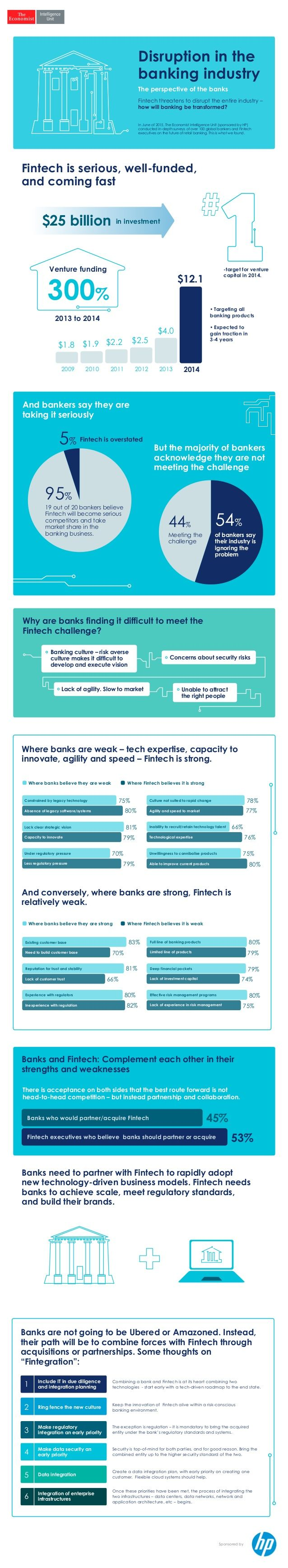 Disruption in the banking industry