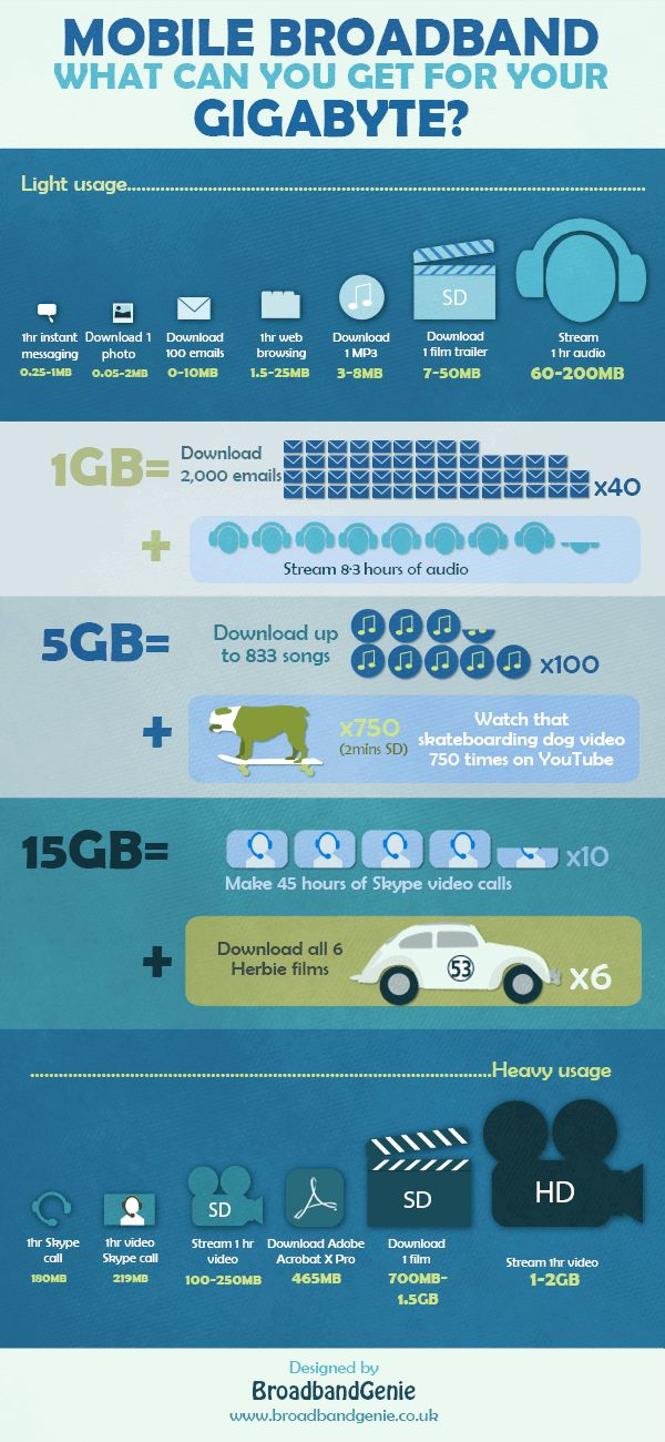 Mobile broadband usage calculator. An infographic by broadband genie describing how various download limits apply to everyday use.