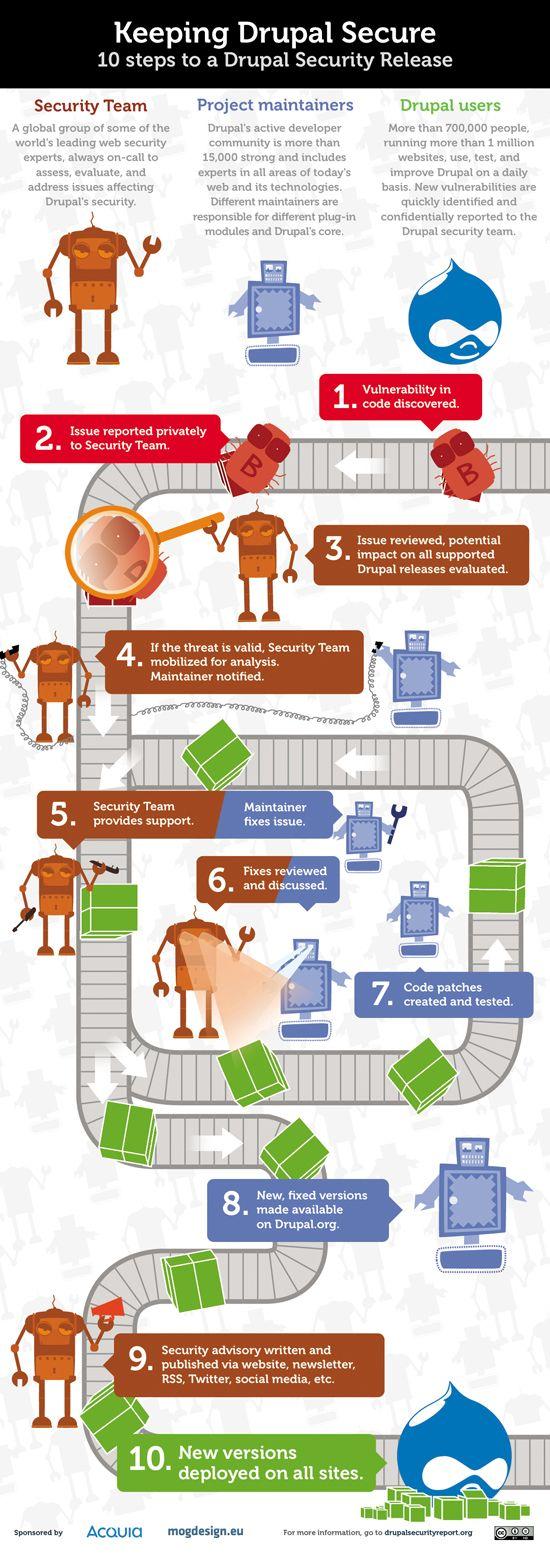 Drupal Security infographic #drupal