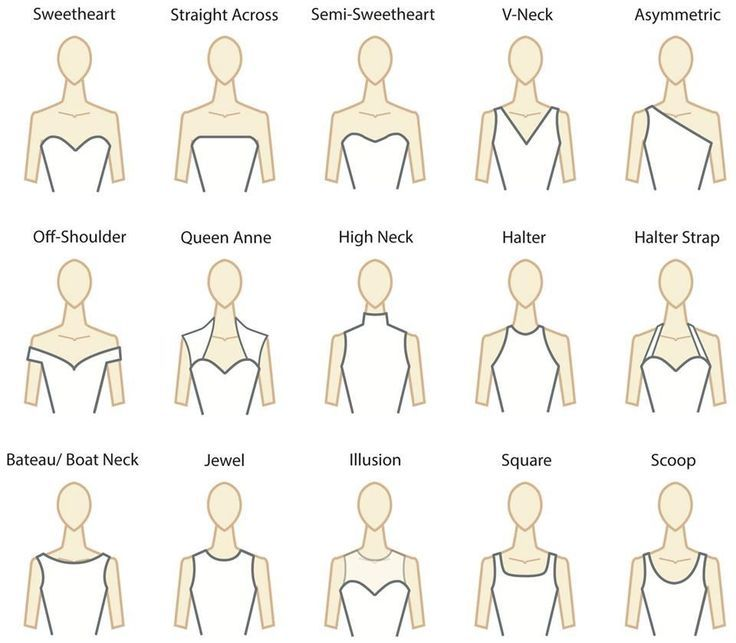 I get questions all the time about the perfect wedding dress neckline. While you'll have to have a great idea of your own body type in order to select a flattering neckline, here are quite a few options via Paper Blog to help you with your bridal vocabulary.