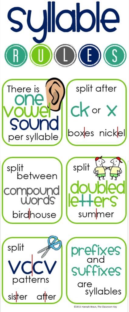 FREE syllable rules poster