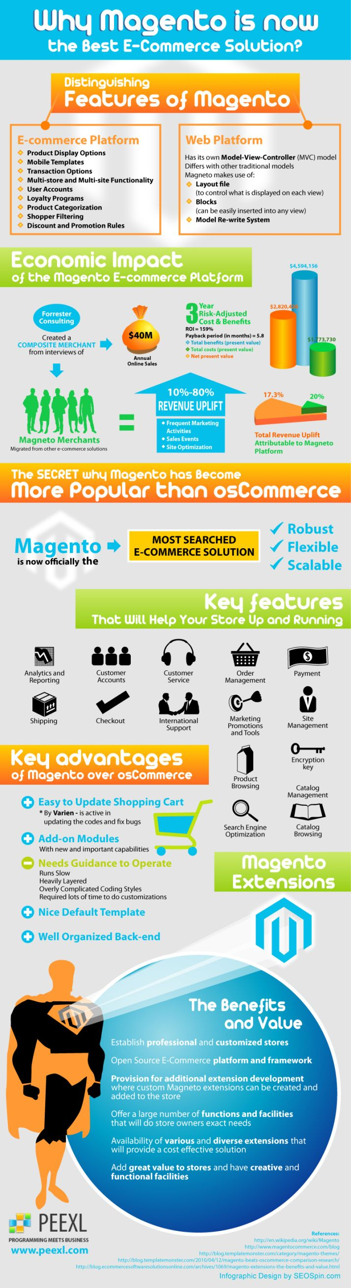 Why Magento is now the best ecommerce solution #infografia #infographic