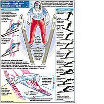 OLYMPICS 94: Vee-ski jump