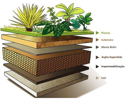 Arquitetura Sustentável, com Luana Lousa