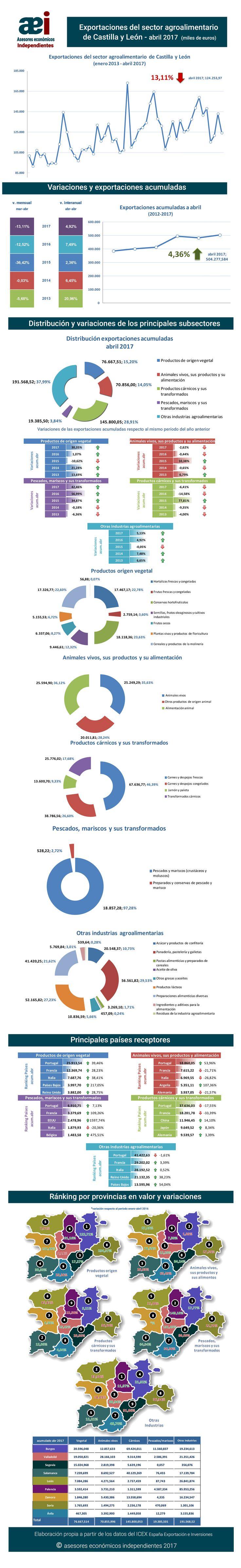 infografía de exportaciones del sector agroalimentario de Castilla y León en el mes de abril 2017 realizada por Javier Méndez Lirón