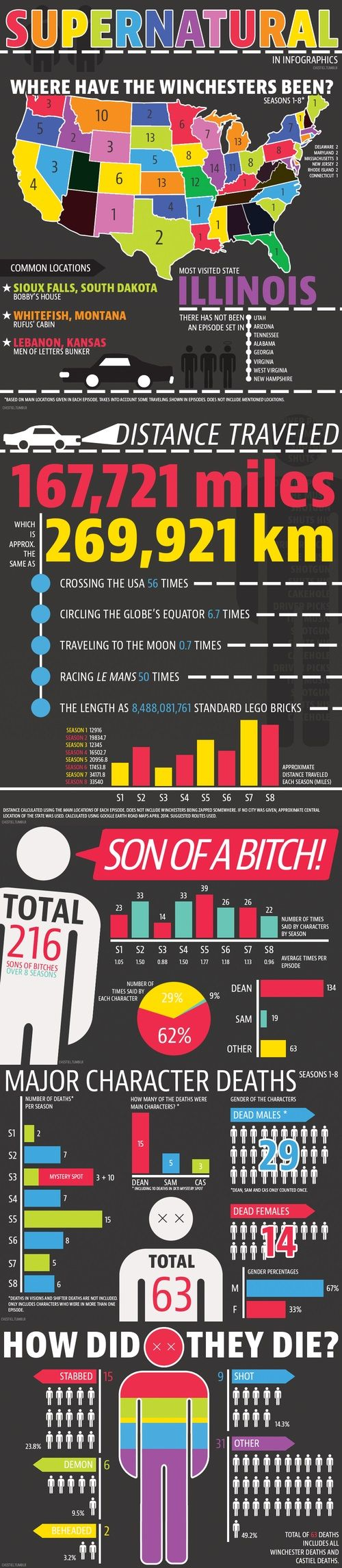 #Supernatural in Infographics. I love that someone actually took the time and got all this information. our fandom is insanely dedicated.