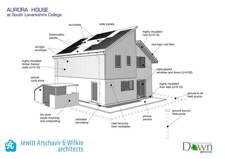 Self sustainable green homes has house architecture design for Sustainable house design floor plans