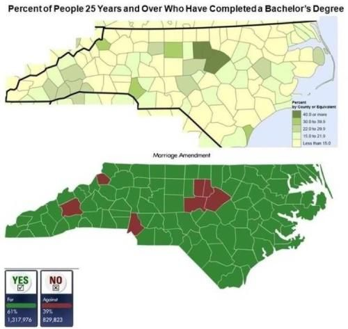 North Carolina - People who have completed a Bachelor's Degree v Marriage Amendment Voting