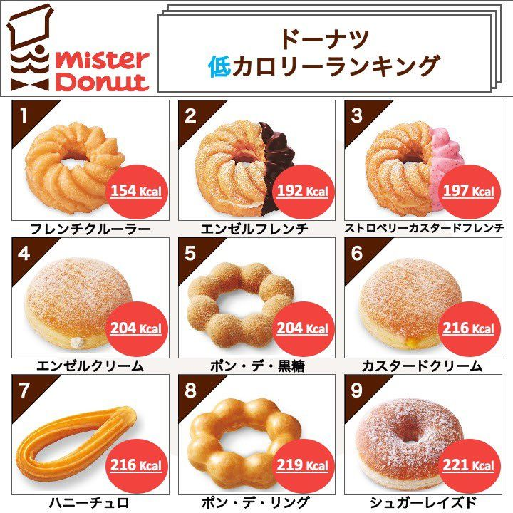 Hazu 2ヶ月で 8kgダイエット On Twitter Food Gummy Candy Cooking