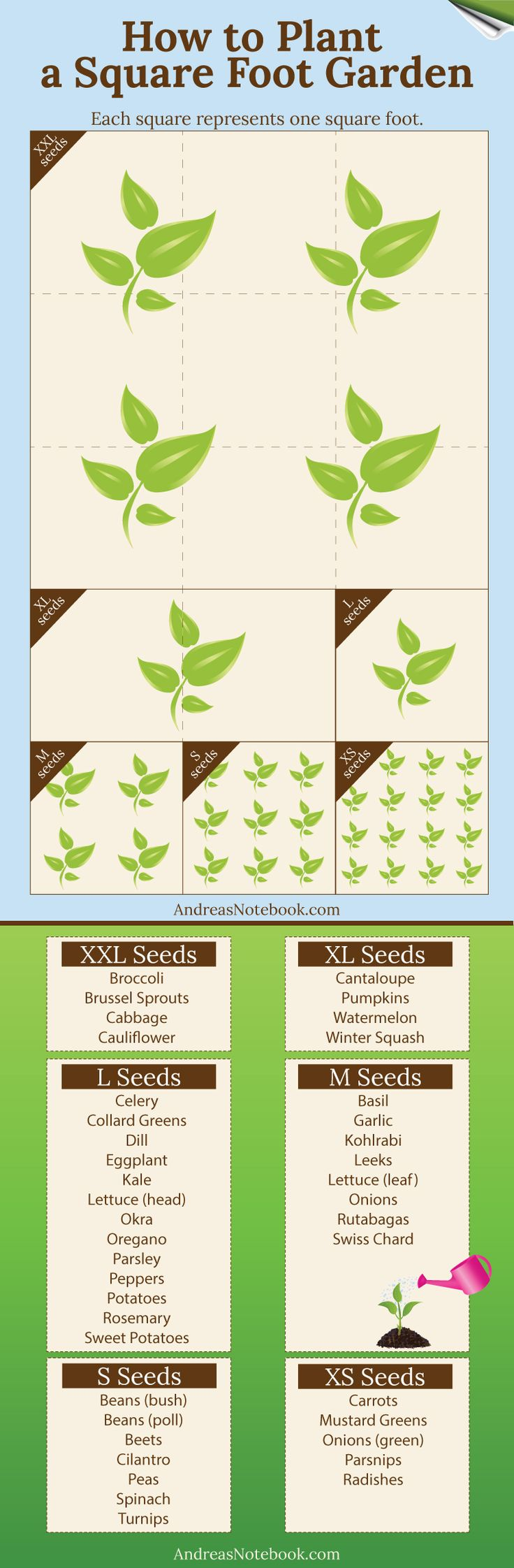 Infographic - How to plant a square foot garden