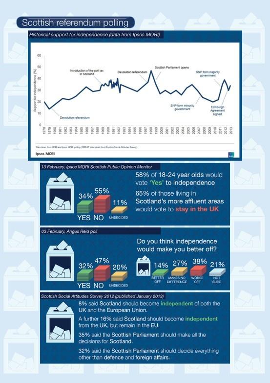 Scottish referendum infographic. Latest polls