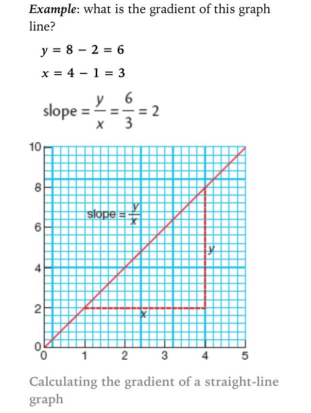 how to find the gradient in graph equation