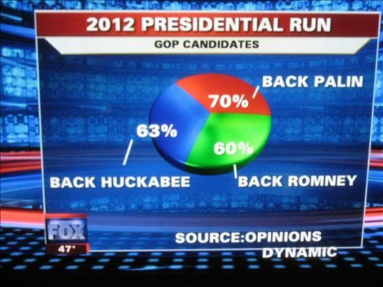 questo è humour involontario, un vero grafico a torta: Fox News Makes the Best Pie Chart. Ever.