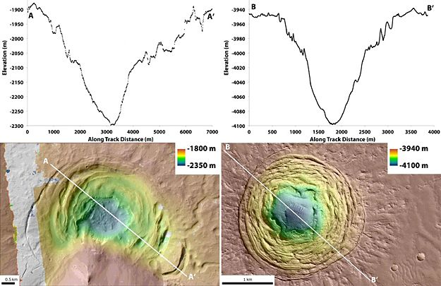 A Funnel On Mars Could Be A Place to Look For Life - Astrobiology