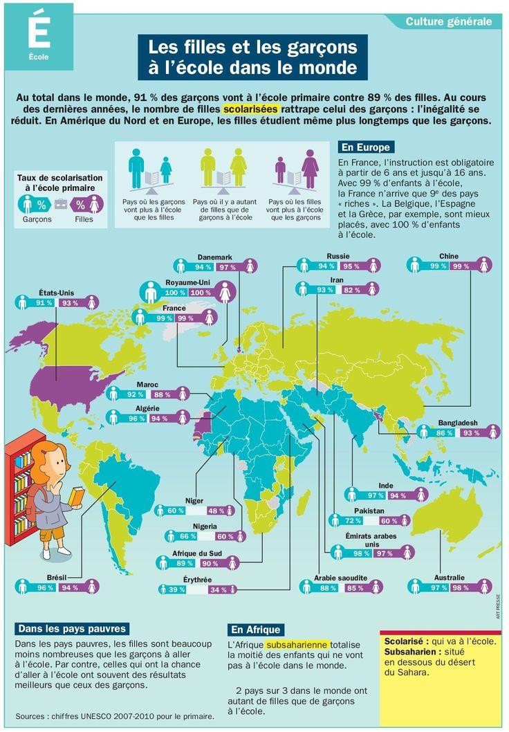 Les filles et les garçons à l'école dans le monde