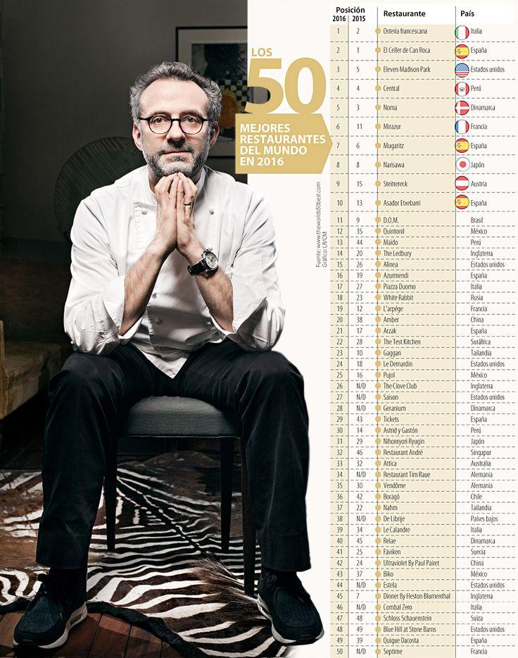 De los 50 mejores restaurantes del mundo, ocho son latinoamericanos
