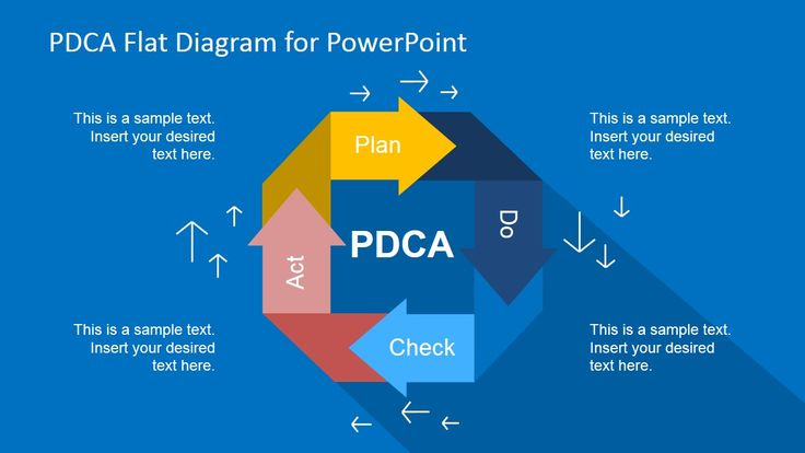 PDCA Flat Diagram for PowerPoint is a template based on the PDCA (Plan, Do, Check, and Act) Cycle of Deming.