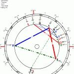 Psychopaths: Adolf Hitler; We have featured Adolf Hitler's chart, but putting Eris in we get this tight psychotic triangle with Uranus trine Lilith square Eris. This Mean Lilith is on the screaming Warrior Queen Bellatrix square another Dark Goddess Warrior Eris. Double trouble there, electrified by Uranus. His True Lilith is on Algol (Not shown.) Deceptive but mesmerizing Sun/Neptune plus a Moon/Pluto blown out of proportion by Jupiter and a doesn't know who he is Neptune Sun square Ceres…