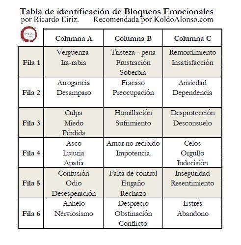 Tabla de Identificación de Bloqueos Emocionales   Centro Bienestar y Salud.