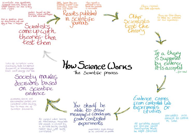 how-science-works | Science | Pinterest | Technology tools
