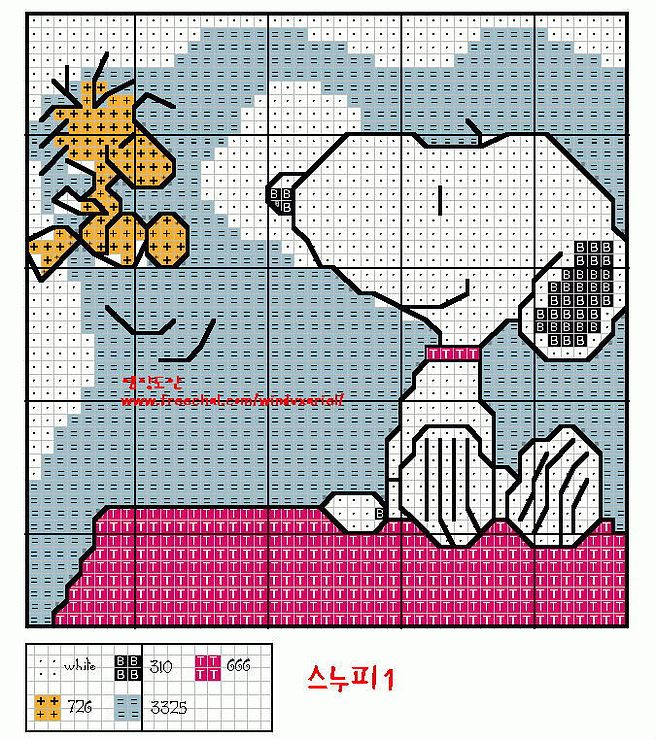 Snoopy chart