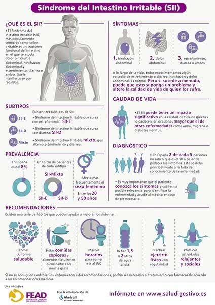 Infografia Síndrome del Intestino Irritable
