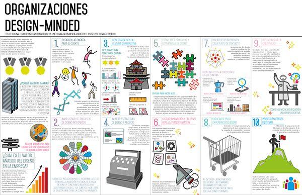 Infografía: Organizaciones Design-Minded