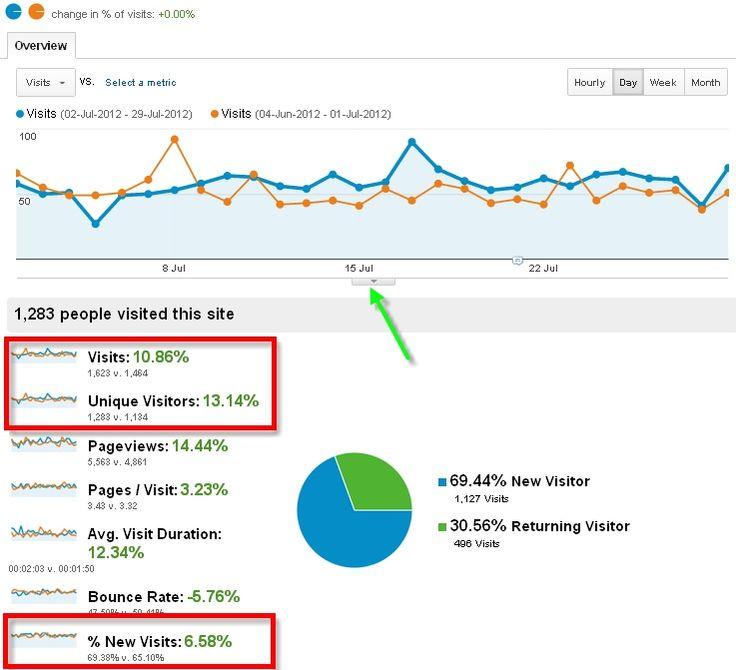 Google Analytics - Part 2