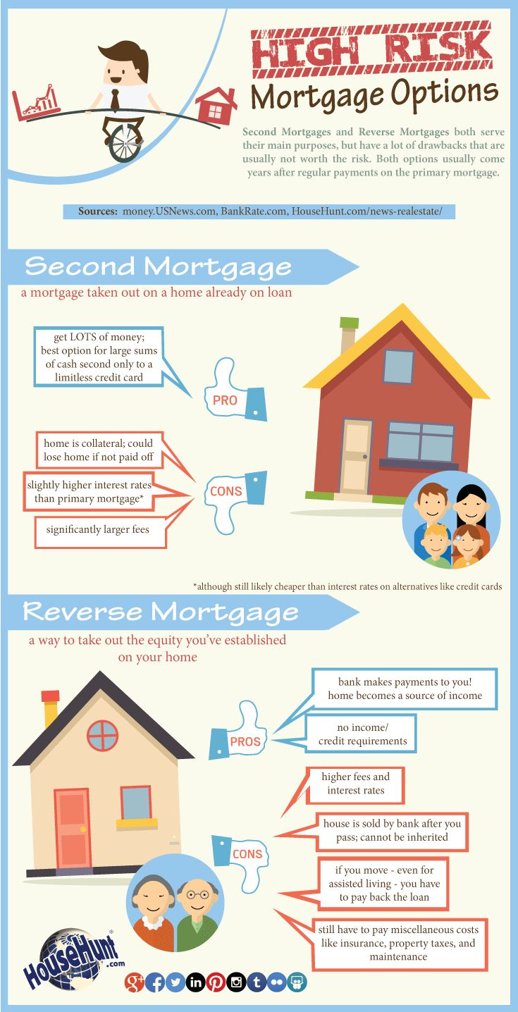 High Risk Mortgage Options #Infographic : http://www.househunt.com/news-realestate/high-risk-mortgage-options/