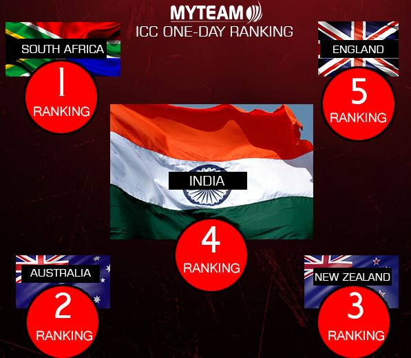 ICC One day cricket rankings of teams in 2017 we share you top five teams of odi rankings in southafrican team is on 1st rank.