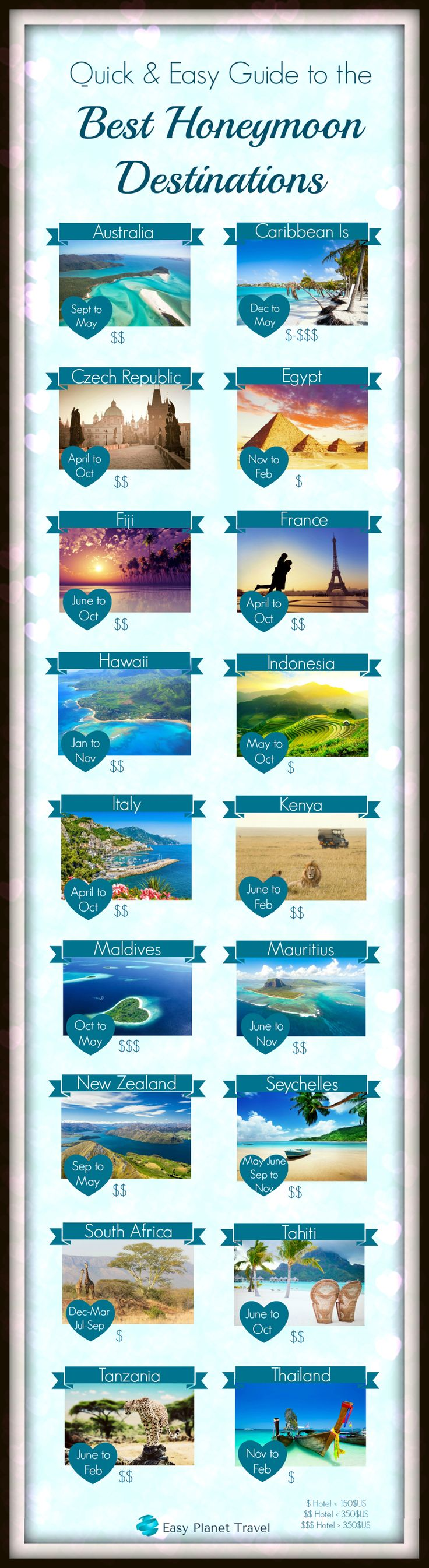 Quick and easy guide to the best Honeymoon destinations | Easy Planet Travel - World travel made simple