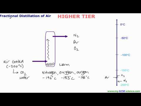 AQA GCSE Core Science & C1 - Fractional Distillation of Air - YouTube