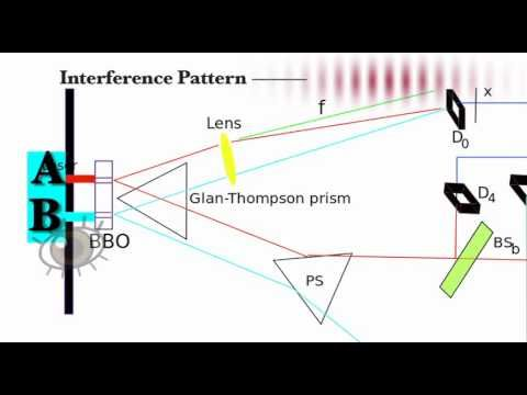 Delayed Choice Quantum Eraser Experiment Explained - YouTube
