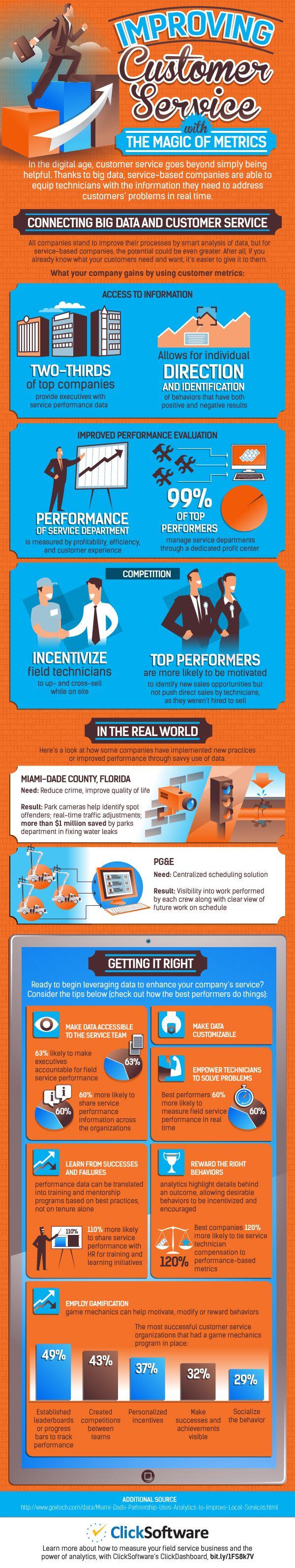 Verbeter de klantenservice met Big Data (infographic)
