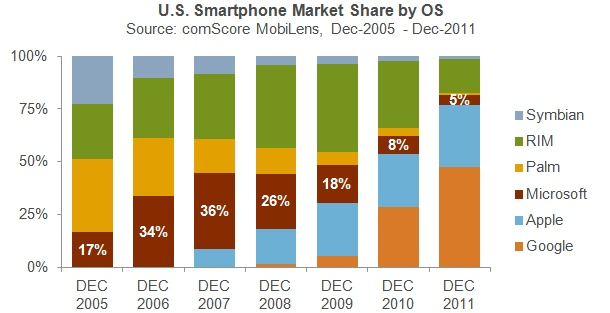 Mobile OS market share (specifically for Microsoft) over the years.