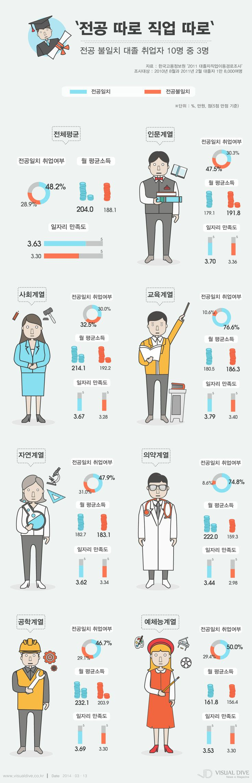`전공 따로 직업 따로` 대졸 취업자, 월급 16만원 낮아 [인포그래픽] #job  #Infographic ⓒ 비주얼다이브 무단 복사·전재·재배포 금지