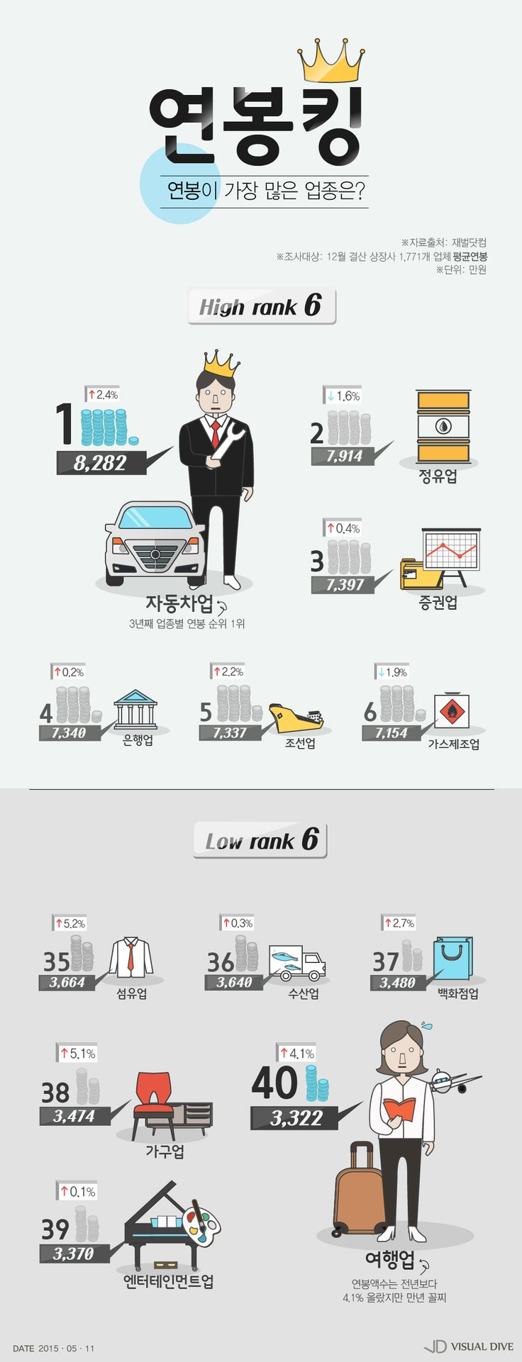 지난해 '연봉킹' 업종은 자동차…'꼴찌'는 여행업 [인포그래픽] #salary / #Infographic ⓒ 비주얼다이브 무단 복사·전재·재배포 금지