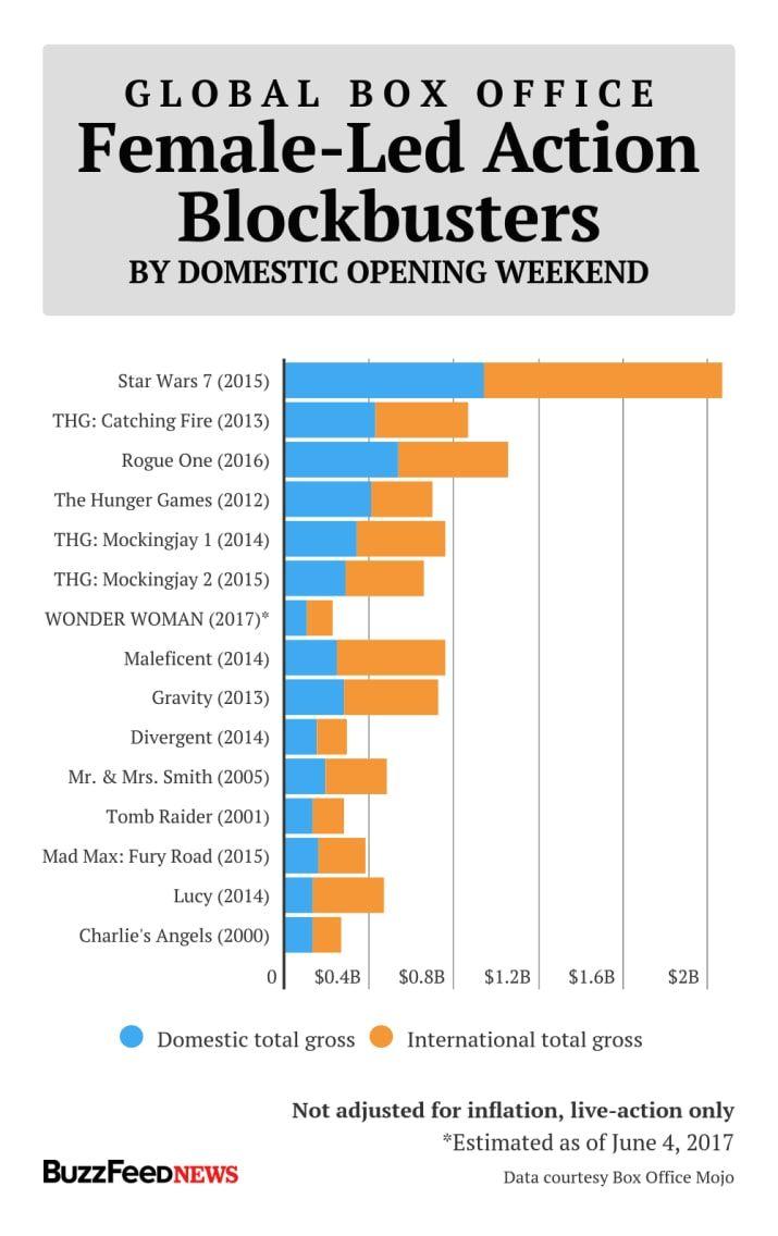 Box Office Buz: Best 20+ Box Office Ideas On Pinterest