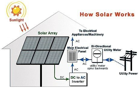 Solar power systems for your household. | Solar Panels ...