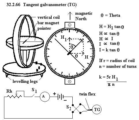 Tangent Galvanometer Diagram | Periodic & Diagrams Science