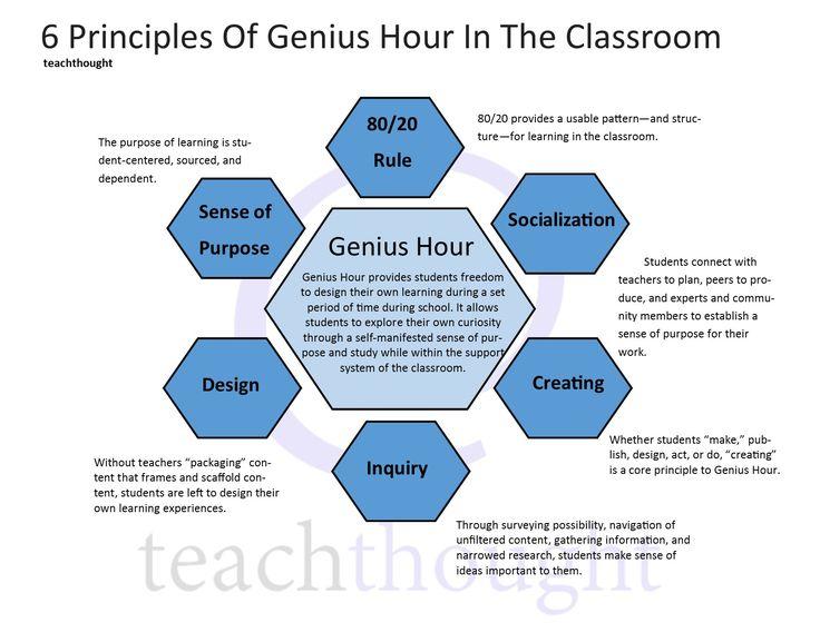 Genius Hour In The Classroom: 6 Principles Of Genius Hour