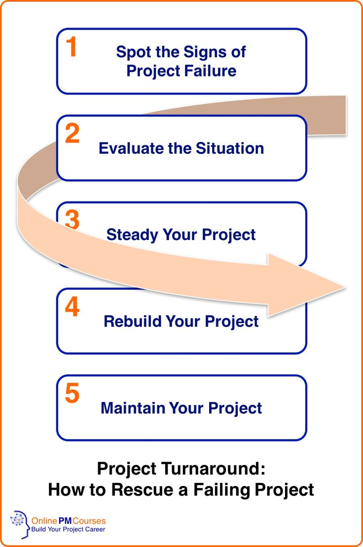 17 best Project Delivery images on Pinterest | Project management ...
