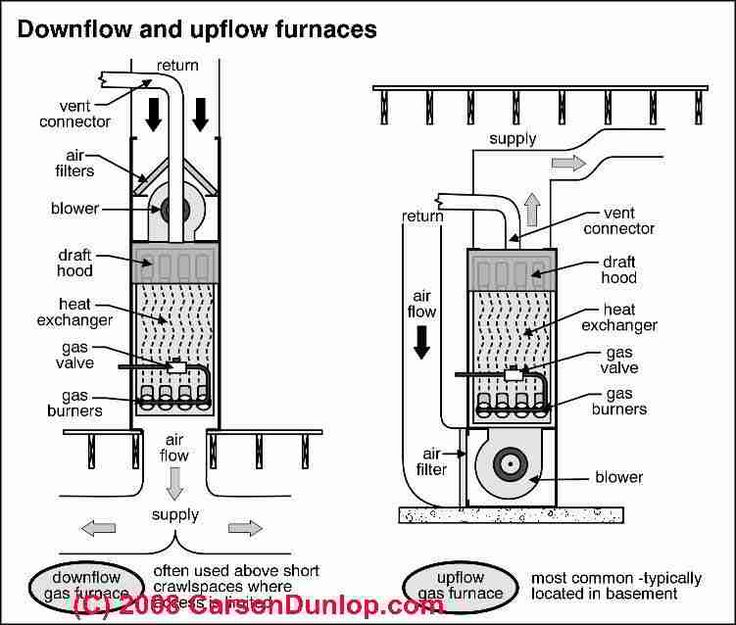 17 best images about hvac on pinterest